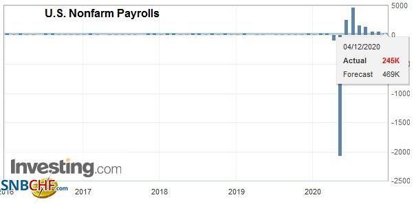 U.S. Nonfarm Payrolls, November 2020