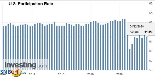U.S. Participation Rate, November 2020