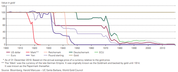 World Gold Council, 1900-2010