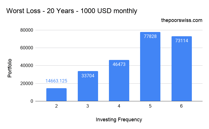 Worst Loss by not investing every month – 20 Years – 1000 USD monthly