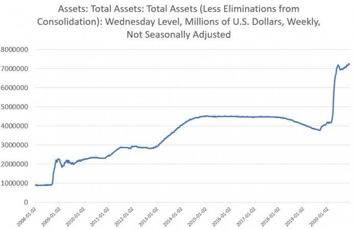 Assets: Total Assets, n.s.a. 2008-2020