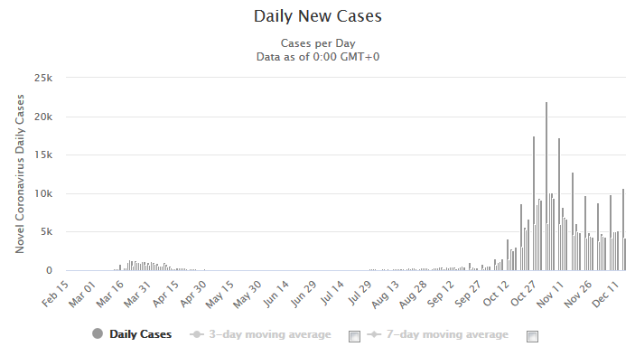 Daily New Cases in Switzerland, December 16