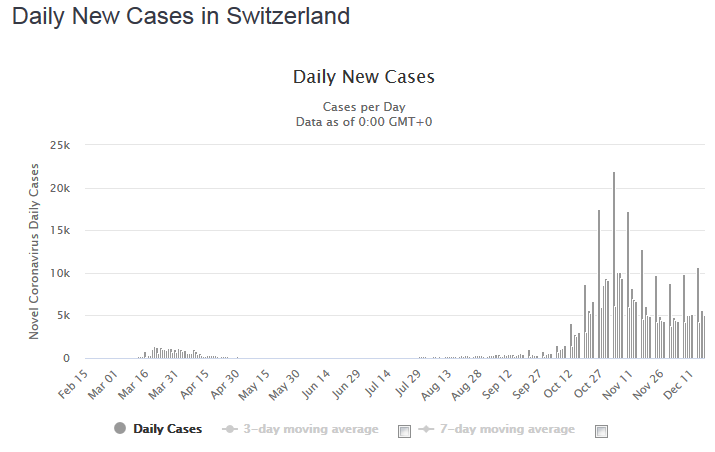 Daily New Cases in Switzerland, December 18
