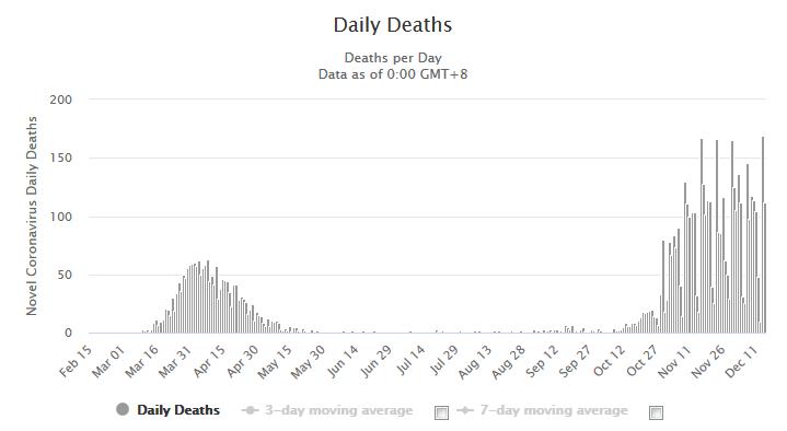 Daily New Deaths in Switzerland, December 16