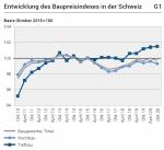Development of the construction price index in Switzerland, October 2020