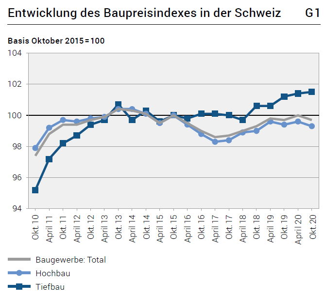 Development of the construction price index in Switzerland, October 2020