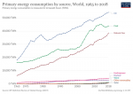 Primary energy consumption by source, 1965-2018