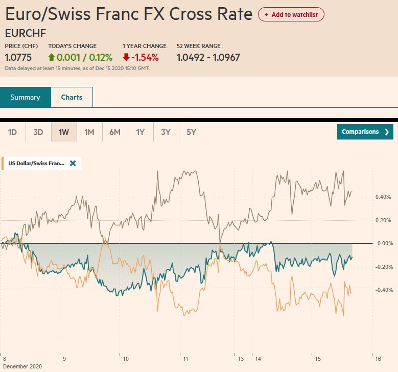 EUR/CHF and USD/CHF, December 15