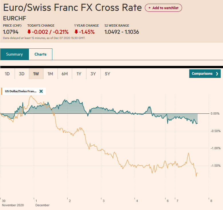 EUR/CHF and USD/CHF, December 7
