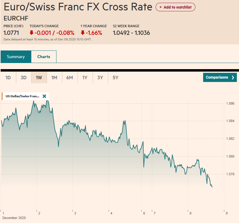EUR/CHF and USD/CHF, December 8