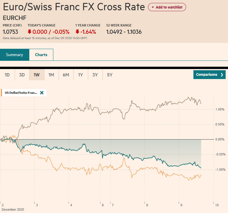 EUR/CHF and USD/CHF, December 9