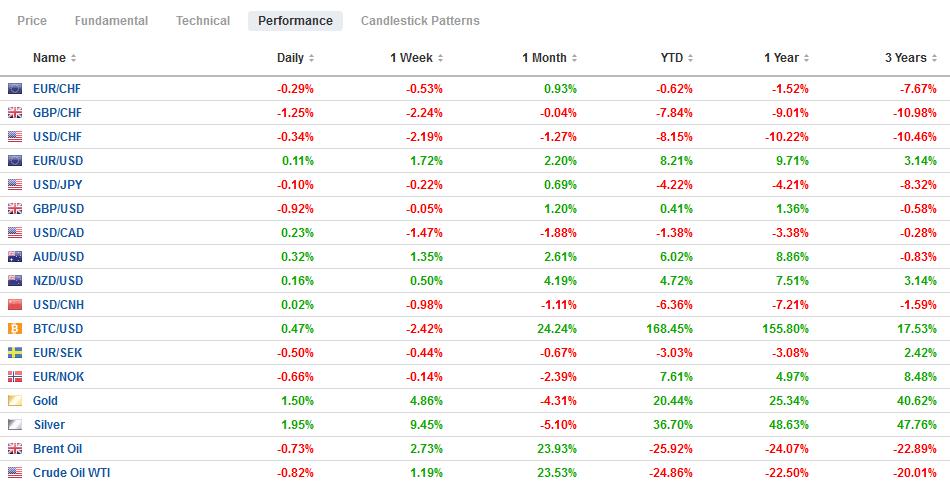 FX Performance, December 7