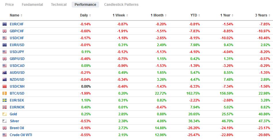 FX Performance, December 8