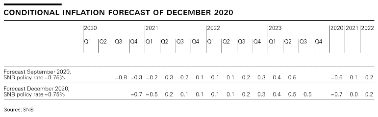 Conditonal Inflation Forecast of December 2020
