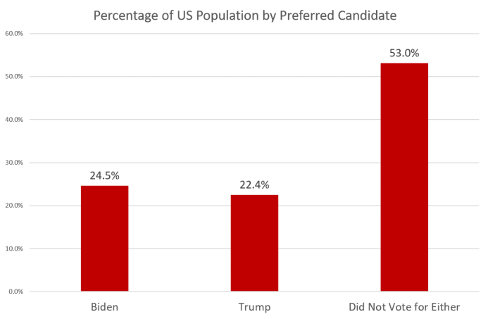 US Population by Preferred Candidate