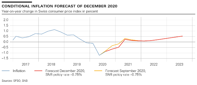 SNB Switzerland Conditional Inflation Forecast, December 2020