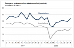 Swiss exports and imports, seasonally adjusted (in bn CHF), November 2020