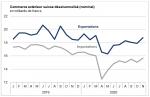 Swiss exports and imports, seasonally adjusted (in bn CHF), November 2020