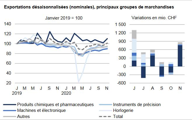 Swiss Exports per Sector November 2020 vs. 2019