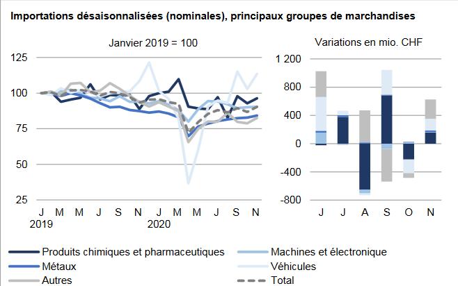 Swiss Imports per Sector November 2020 vs. 2019