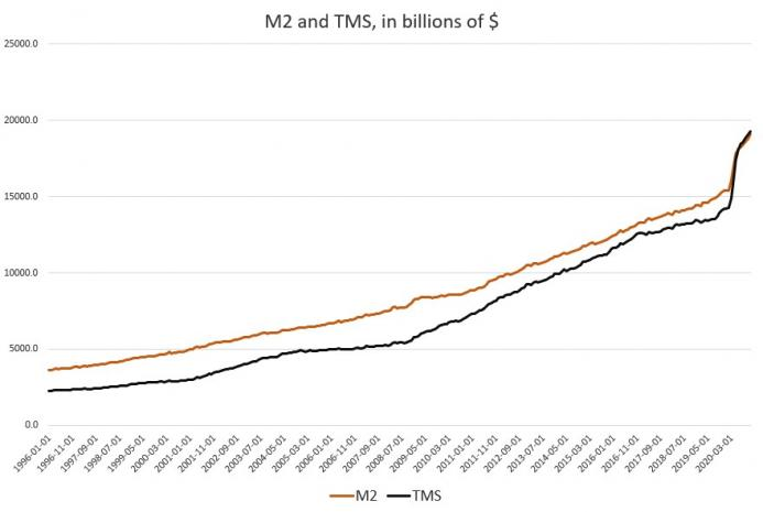 M2 and TMS in billions of $, 1996-2020