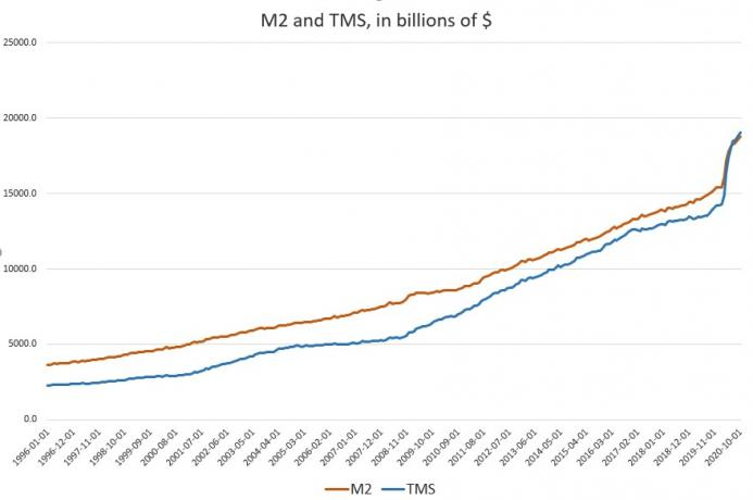 M2 and TMS in billions of $