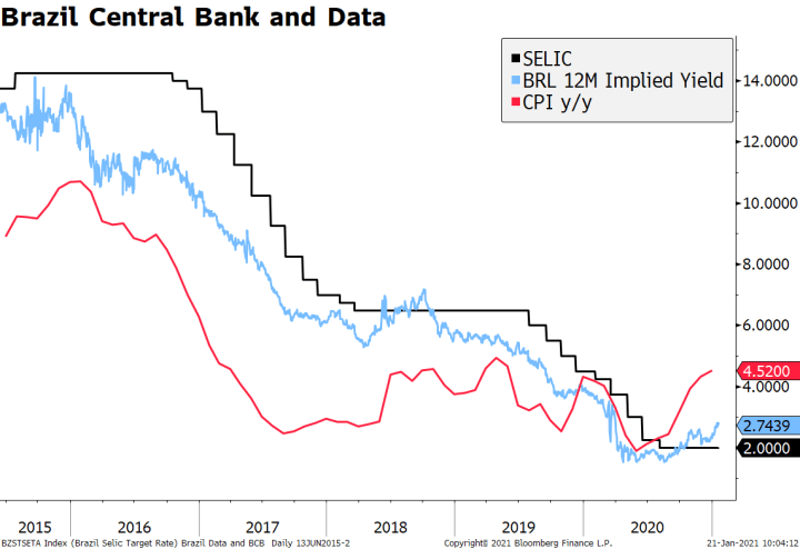 Brazil Central Bank and Data, 2015 - 2020