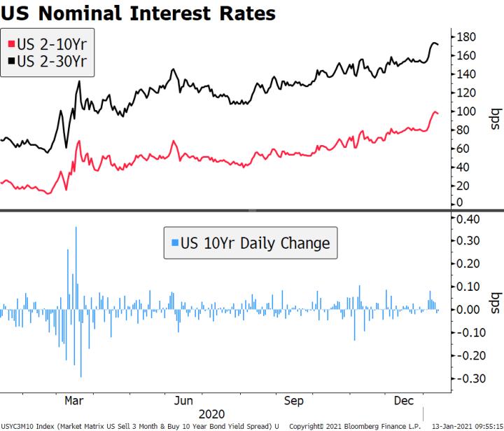 US Nominal Interest Rates, 2020