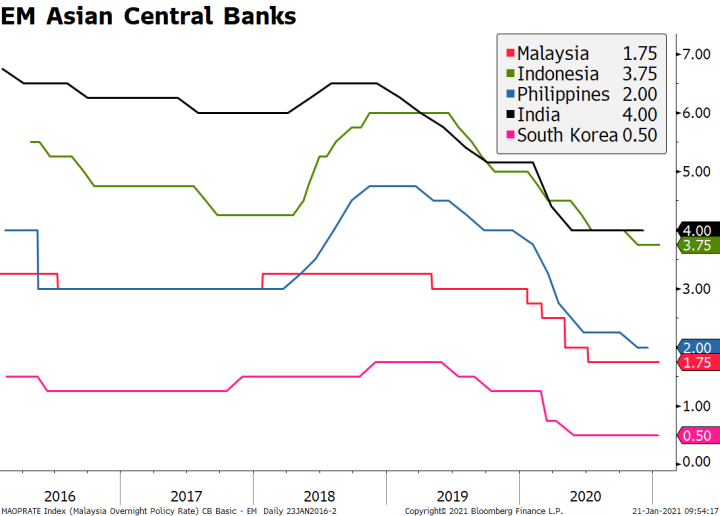 EM Asian Central Banks, 2016 - 2020