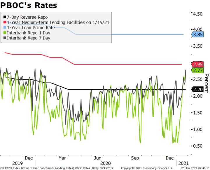 PBOC's Rates, 2019-2021