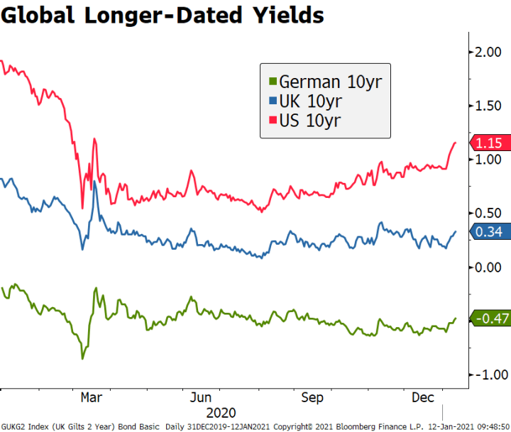 Global Longer-Dated Yields