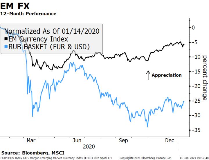 EM FX 12-Month Performance
