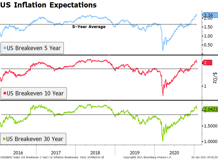 US Inflation Expectations, 2016-2020