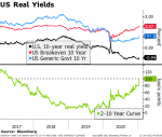 US Real Yields, 2017-2020