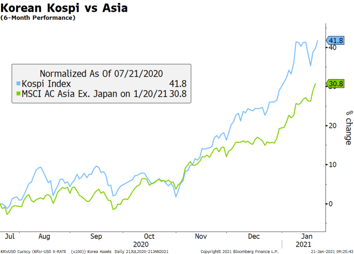 Korean Kospi vs Asia, Jul 2020 - Jan 2021
