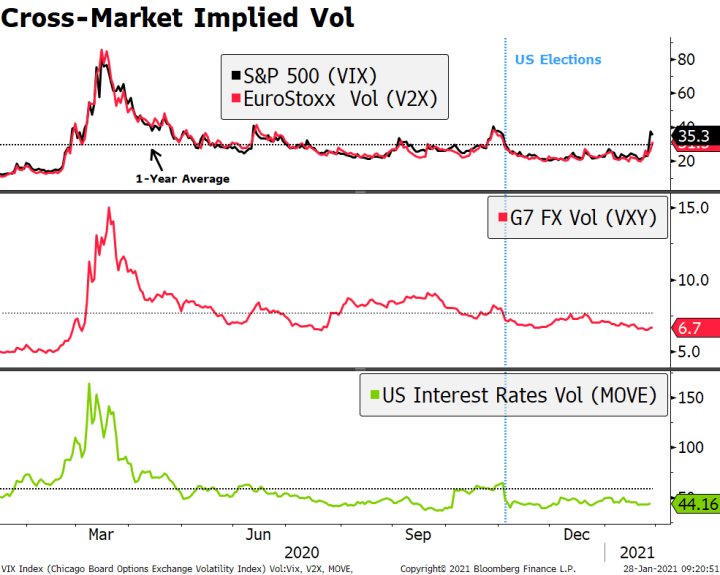 Cross-Market Implied Vol, 2020-2021