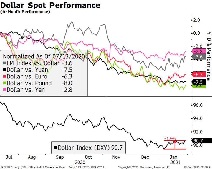 Dollar Spot Performance, 2020-2021