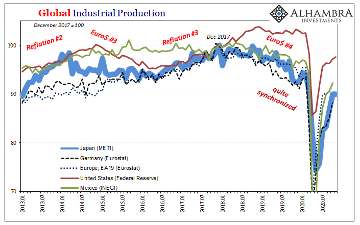 Global Industrial Production, 2013-2020