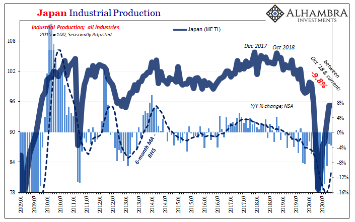 Japan Industrial Production, 2009-2020