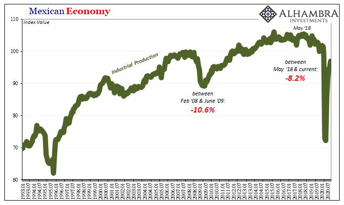 Mexican Economy, 1993-2020