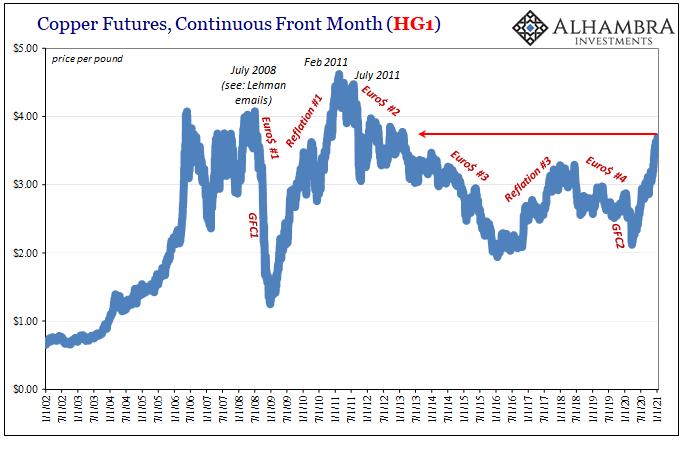 Copper Futures, Continuous Front Month, Jan 2002 - 2021