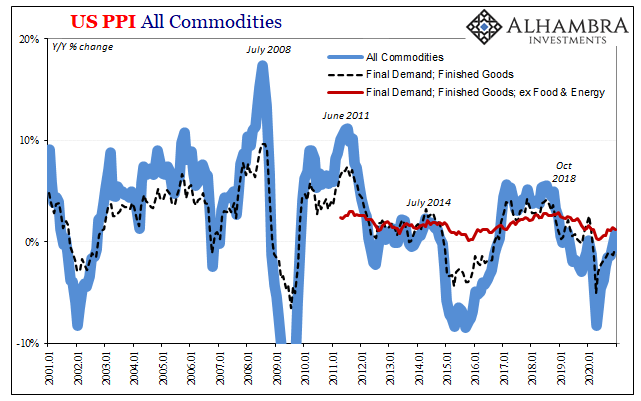 U.S. PPI Index Commodities Finished Goods, Jan 2001 - 2020