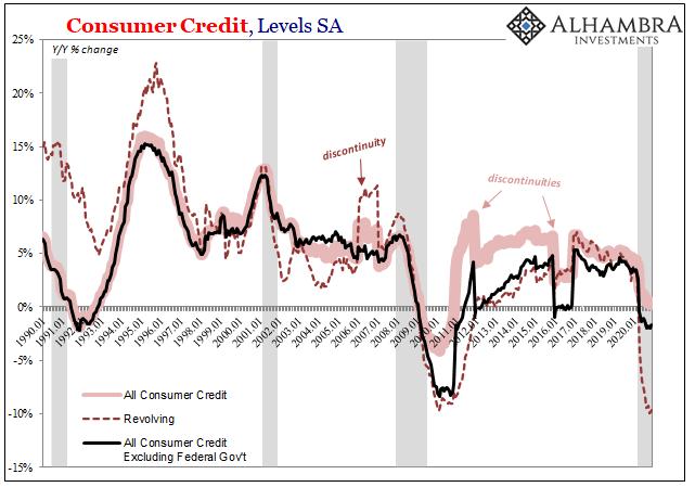 US Consumer Credit YoY ex Govt, Jan 1990 - 2020