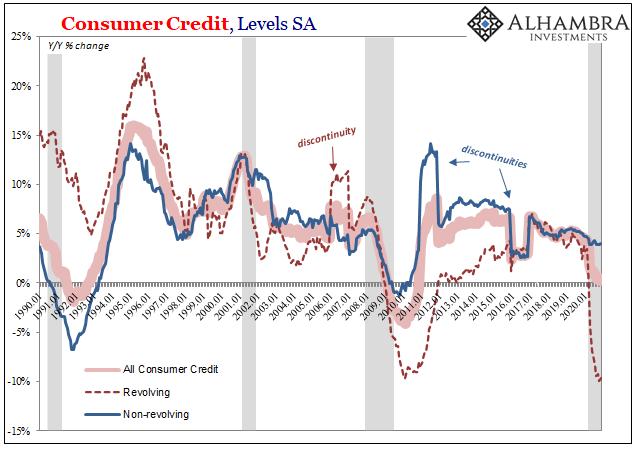 US Consumer Credit YoY, Jan 1990 - 2020