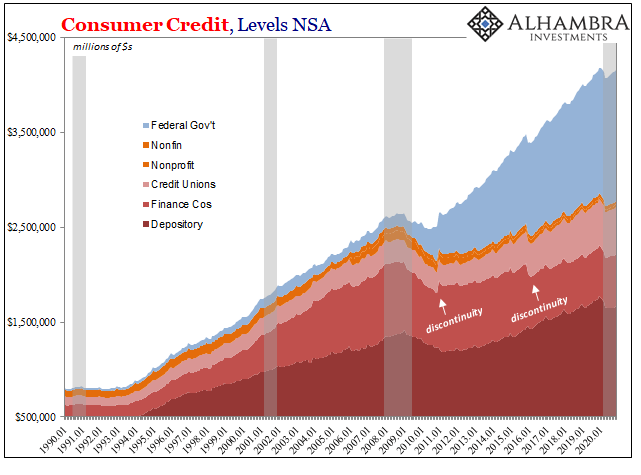 US Consumer Credit by Holder, Jan 1990 - 2020