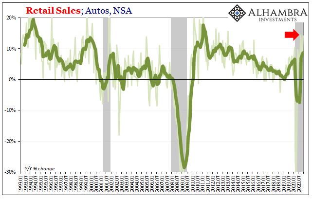 U.S. Retail Sales Autos, Jan 1993 - Dec 2020