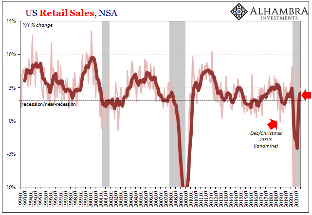 U.S. Retail Sales, NSA, Jan 1993 - Jul 2020