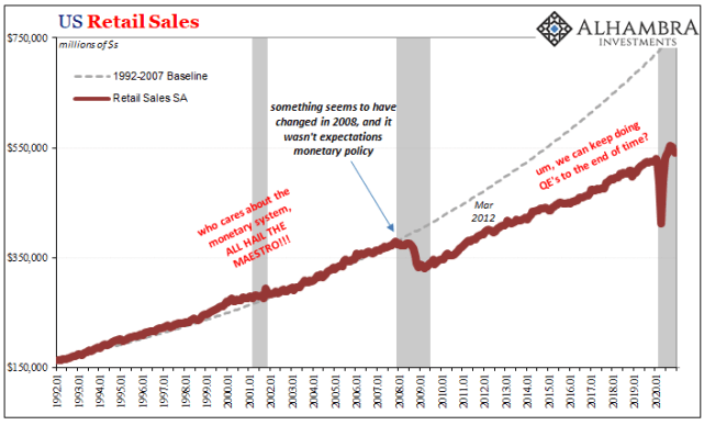 U.S. Retail Sales, Jan 1992 - 2020