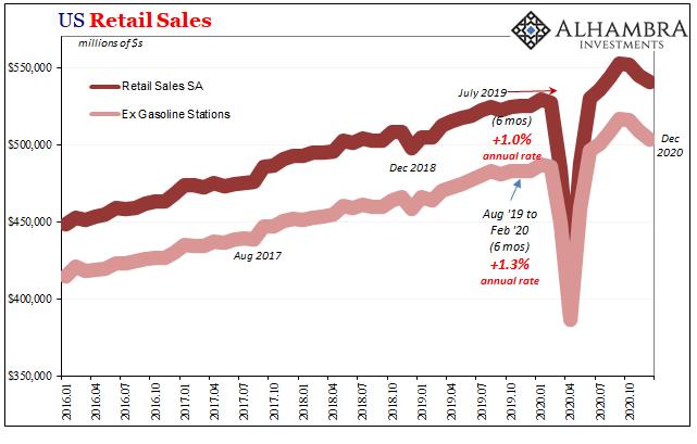 U.S. Retail Sales, Jan 2016 - Dec 2020