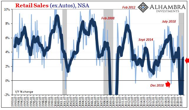 U.S. Retail Sales ex Autos, Jan 1993 - Dec 2020